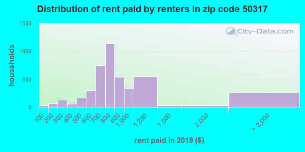50317 rent paid by renters