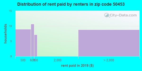 50453 rent paid by renters