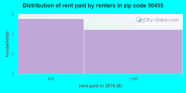 50455 rent paid by renters
