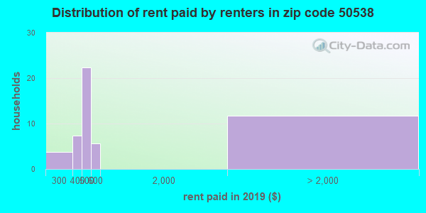 50538 rent paid by renters