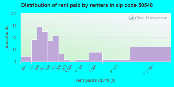 50548 rent paid by renters