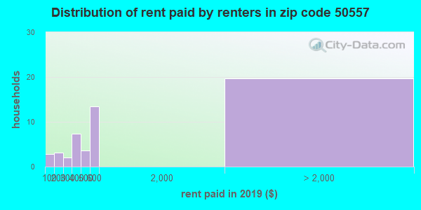 50557 rent paid by renters