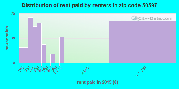 50597 rent paid by renters