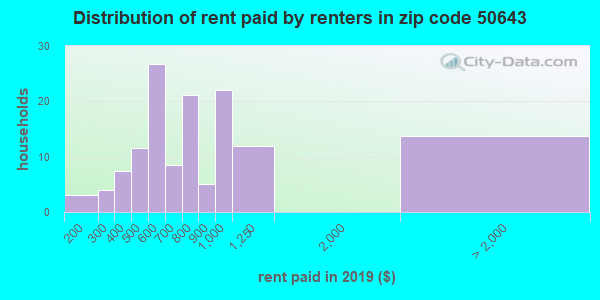 50643 rent paid by renters