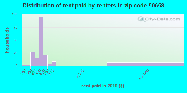 50658 rent paid by renters