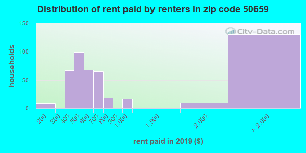 50659 rent paid by renters