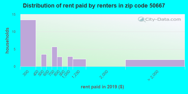 50667 rent paid by renters