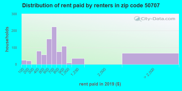 50707 rent paid by renters