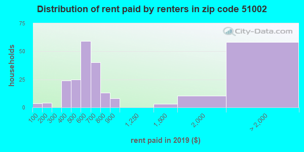51002 rent paid by renters