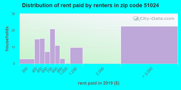 51024 rent paid by renters