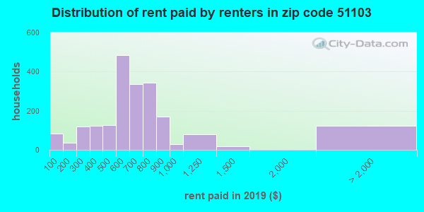 51103 rent paid by renters