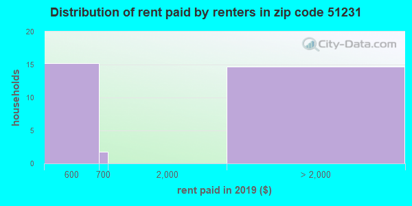 51231 rent paid by renters