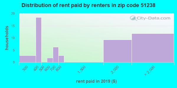 51238 rent paid by renters