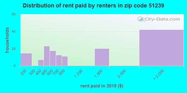 51239 rent paid by renters