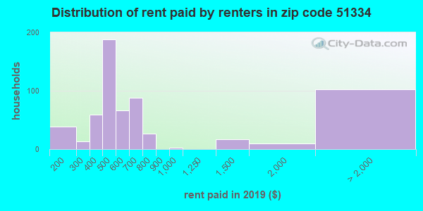 51334 rent paid by renters