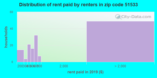 51533 rent paid by renters