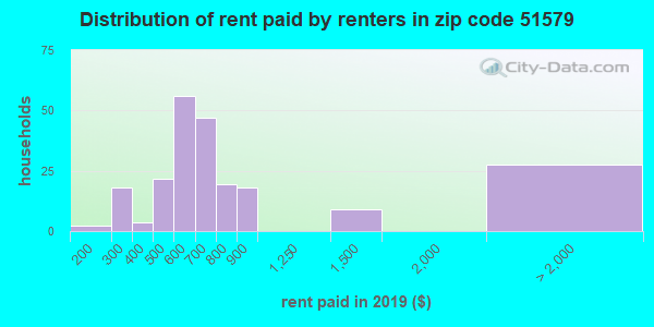 51579 rent paid by renters