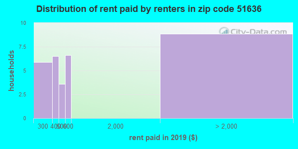 51636 rent paid by renters