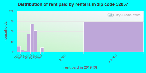 52057 rent paid by renters