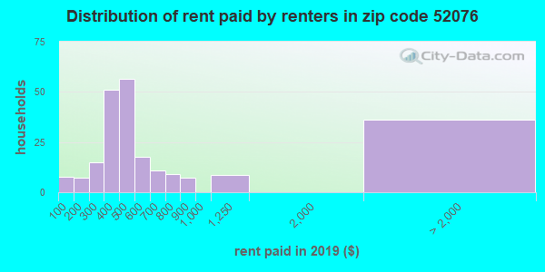 52076 rent paid by renters