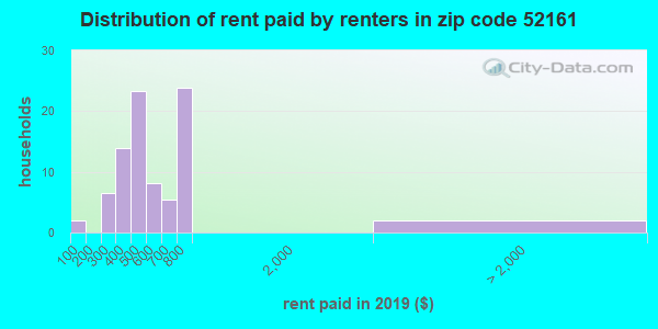 52161 rent paid by renters