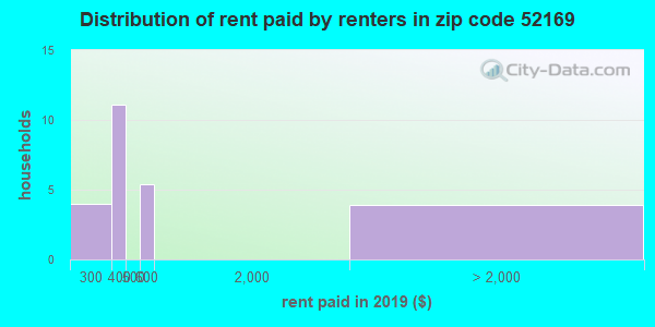 52169 rent paid by renters