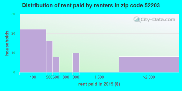 52203 rent paid by renters