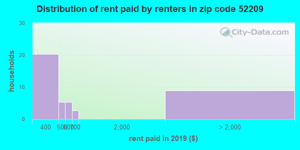 52209 rent paid by renters