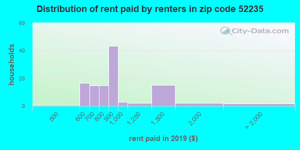 52235 rent paid by renters