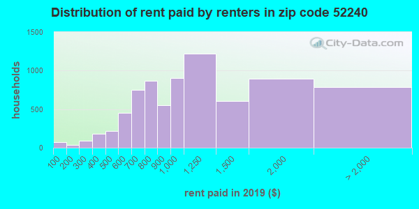 52240 rent paid by renters