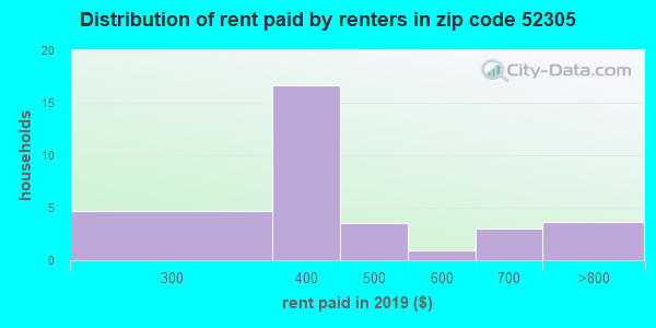 52305 rent paid by renters