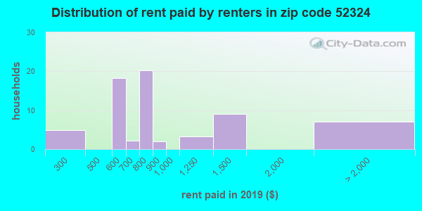 52324 rent paid by renters