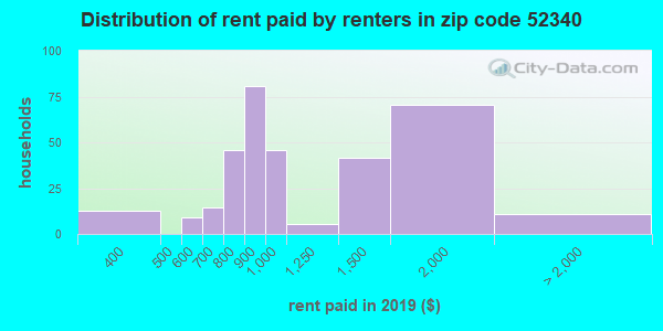 52340 rent paid by renters