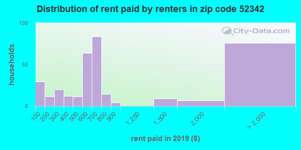52342 rent paid by renters
