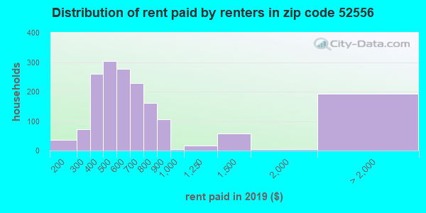 52556 rent paid by renters