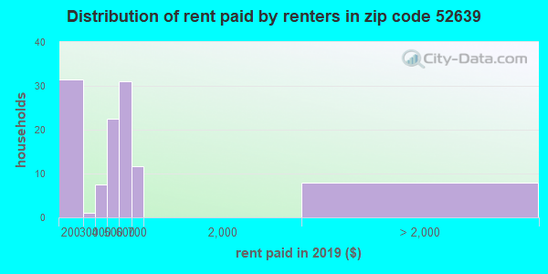 52639 rent paid by renters