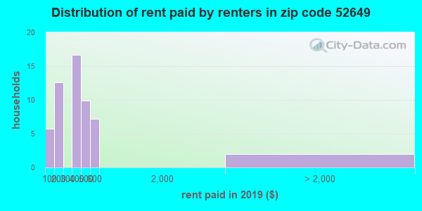 52649 rent paid by renters