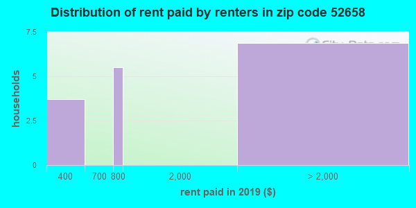 52658 rent paid by renters