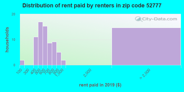 52777 rent paid by renters