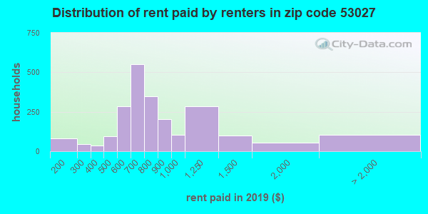 53027 rent paid by renters
