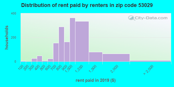 53029 rent paid by renters