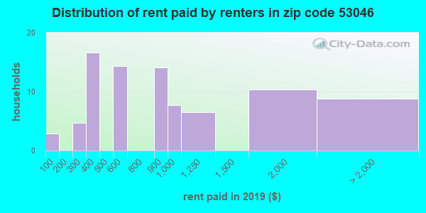 Rent paid by renters in 2013 in zip code 53046