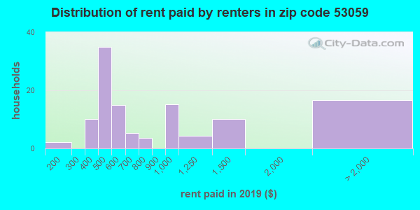 53059 rent paid by renters