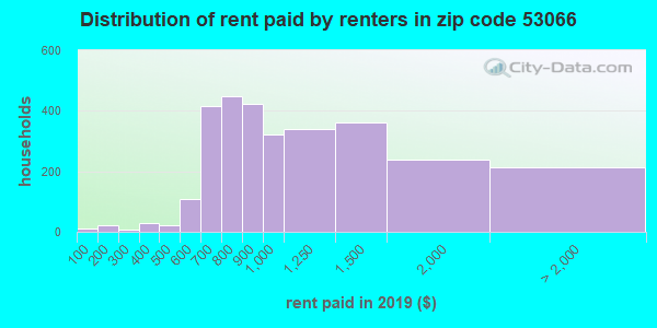 53066 rent paid by renters