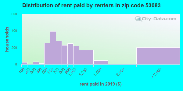 53083 rent paid by renters