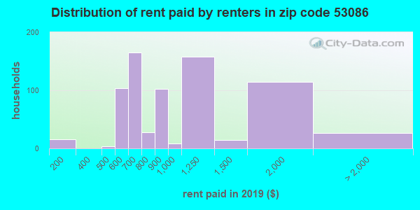 53086 rent paid by renters