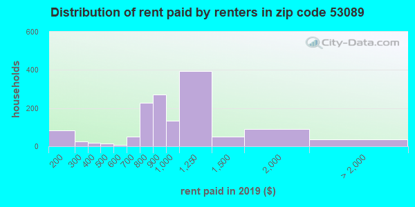 53089 rent paid by renters