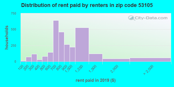 53105 rent paid by renters
