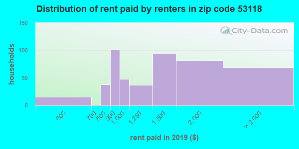 53118 rent paid by renters