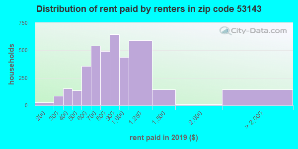 53143 rent paid by renters